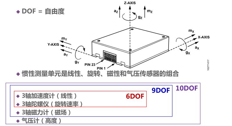 Inertial measurrement unit, IMU, gyro and accelerometer