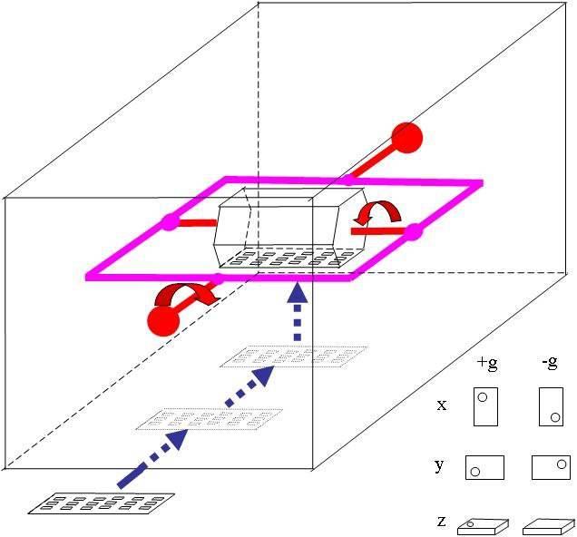 Linear accelerometer, Linear Accelerometer Unit, inertial sensor